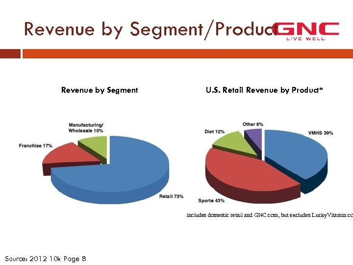 Revenue by Segment/Product Revenue by Segment U. S. Retail Revenue by Product* includes domestic