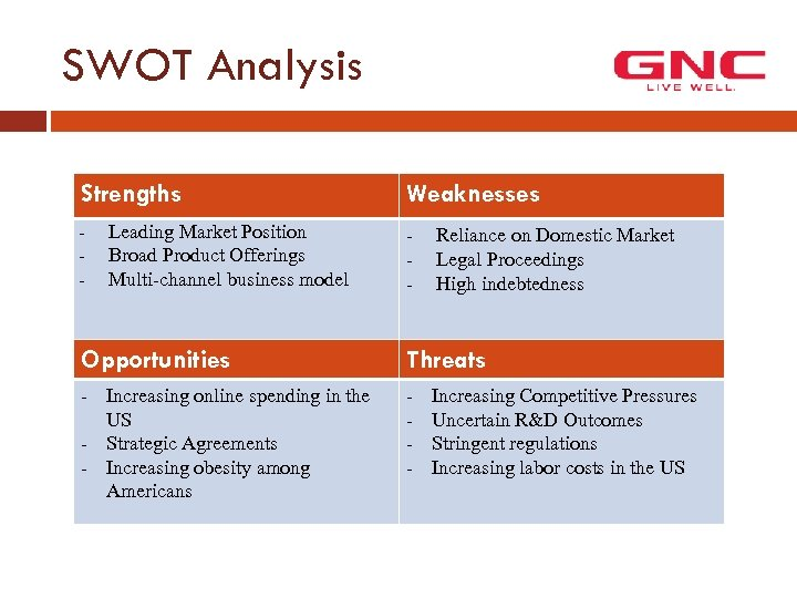 SWOT Analysis Strengths Weaknesses - - Leading Market Position Broad Product Offerings Multi-channel business