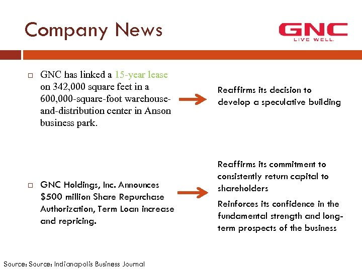 Company News GNC has linked a 15 -year lease on 342, 000 square feet