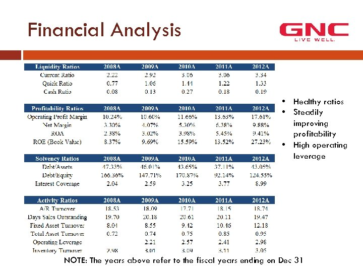 Financial Analysis • Healthy ratios • Steadily improving profitability • High operating leverage NOTE: