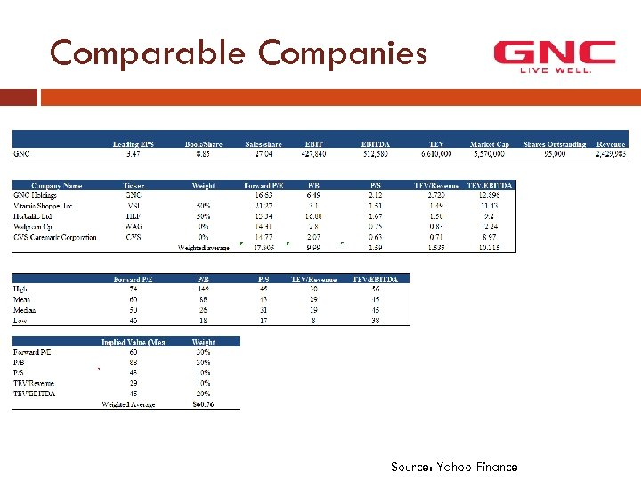 Comparable Companies Source: Yahoo Finance