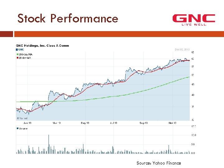 Stock Performance Source: Yahoo Finance