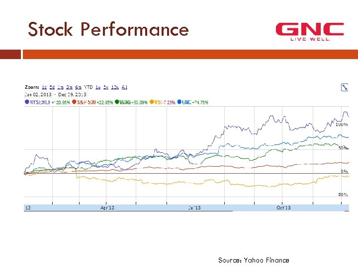 Stock Performance Source: Yahoo Finance