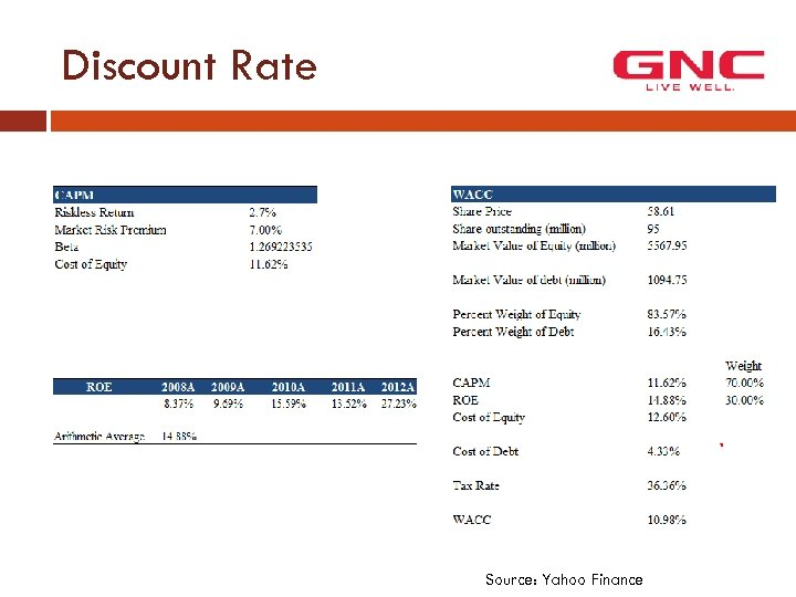 Discount Rate Source: Yahoo Finance
