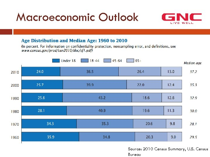 Macroeconomic Outlook Source: 2010 Census Summary, U. S. Census Bureau