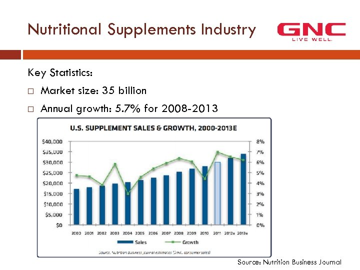 Nutritional Supplements Industry Key Statistics: Market size: 35 billion Annual growth: 5. 7% for