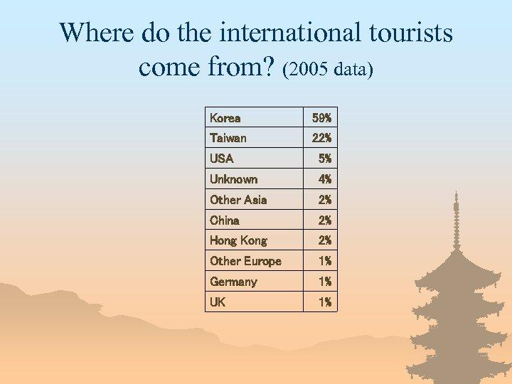 Where do the international tourists come from? (2005 data) Korea 59% Taiwan 22% USA