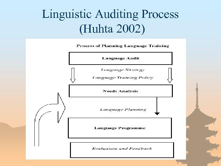 Linguistic Auditing Process (Huhta 2002)