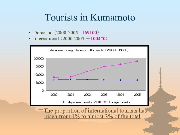 Tourists in Kumamoto • Domestic (2000 -2005 -169100) • International (2000 -2005 +100470) =The