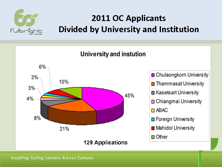 2011 OC Applicants Divided by University and Institution 129 Applications Inspiring Caring Leaders Across
