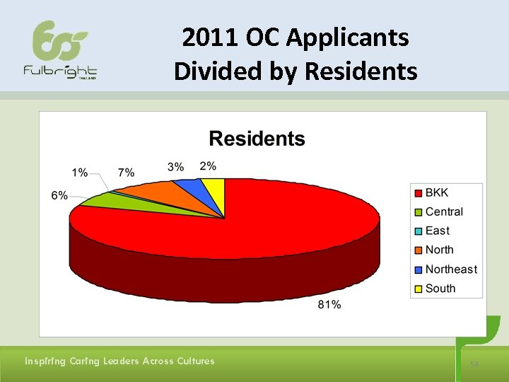 2011 OC Applicants Divided by Residents Inspiring Caring Leaders Across Cultures 54