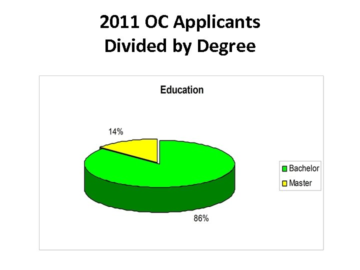2011 OC Applicants Divided by Degree