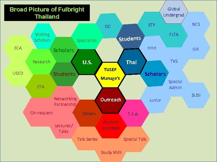 Broad Picture of Fulbright Thailand Global Undergrad Visiting Scholars ECA FLTA Students Specialists HHH