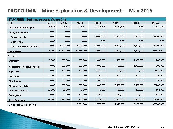 PROFORMA – Mine Exploration & Development - May 2016 STUY MINE - Estimate of