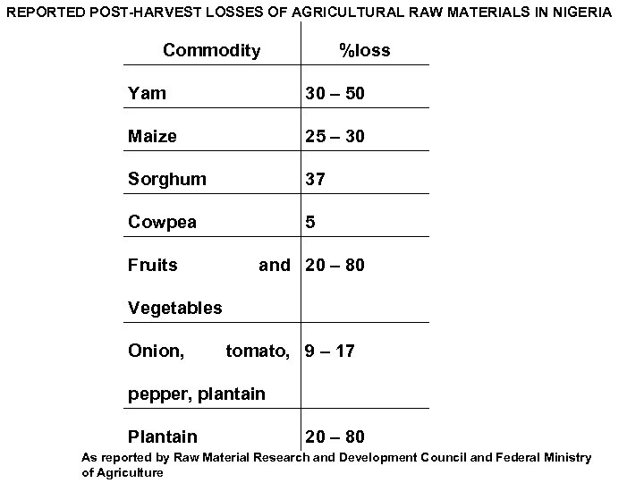 REPORTED POST-HARVEST LOSSES OF AGRICULTURAL RAW MATERIALS IN NIGERIA Commodity %loss Yam 30 –