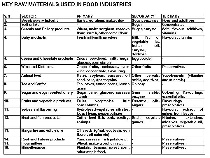 KEY RAW MATERIALS USED IN FOOD INDUSTRIES S/N 1. 2. 3. SECTOR Beer/Brewery industry