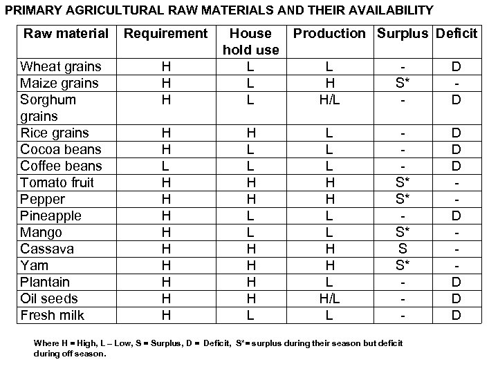 PRIMARY AGRICULTURAL RAW MATERIALS AND THEIR AVAILABILITY Raw material Wheat grains Maize grains Sorghum