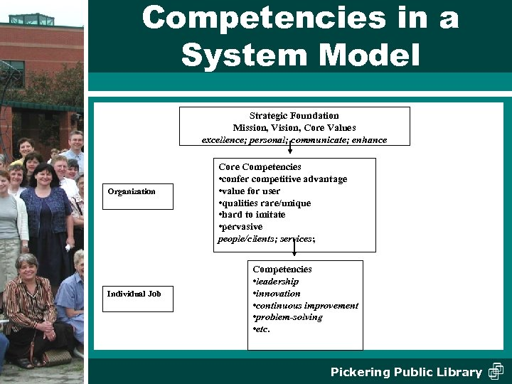 Competencies in a System Model Strategic Foundation Mission, Vision, Core Values excellence; personal; communicate;