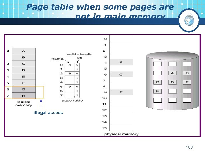 Page table when some pages are not in main memory… illegal access 100
