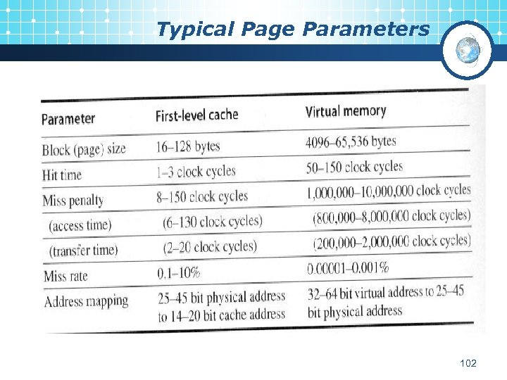 Typical Page Parameters 102