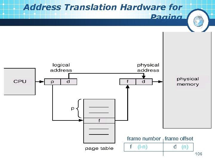 Address Translation Hardware for Paging frame number frame offset f (l-n) d (n) 106