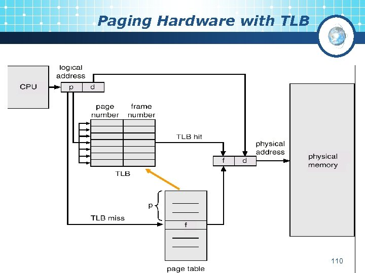 Paging Hardware with TLB 110