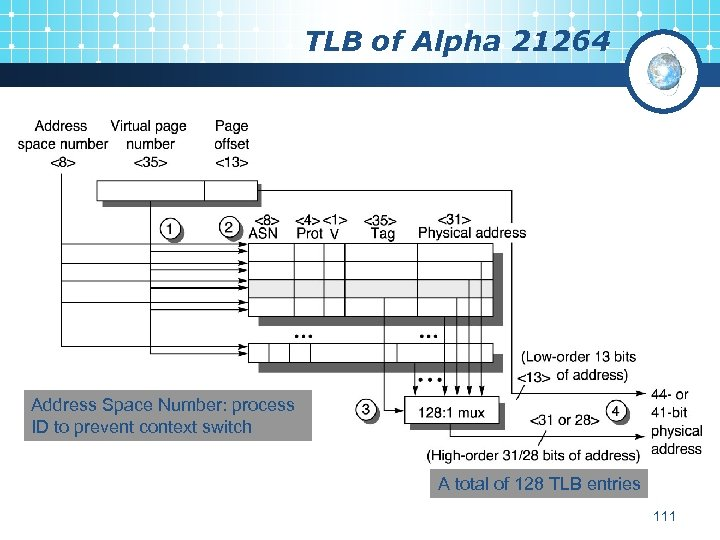 TLB of Alpha 21264 Address Space Number: process ID to prevent context switch A