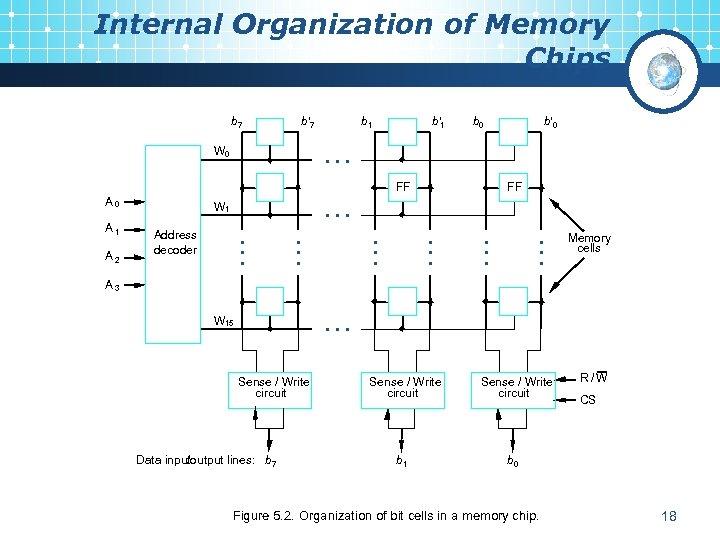 Internal Organization of Memory Chips b 7 b¢ 7 b 1 b¢ 1 b