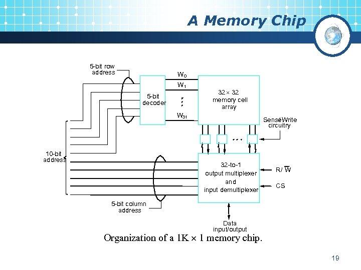 A Memory Chip 5 -bit row address W 0 W 1 5 -bit decoder