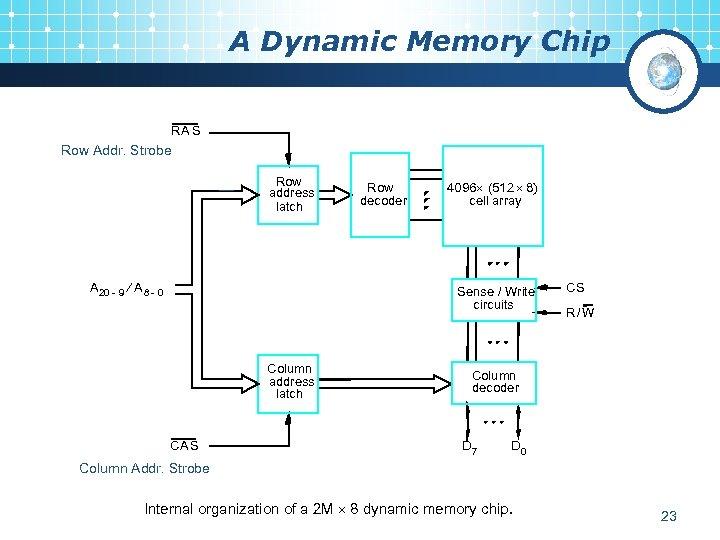 A Dynamic Memory Chip RA S Row Addr. Strobe Row address latch A 20