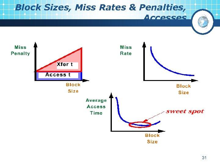 Block Sizes, Miss Rates & Penalties, Accesses 31