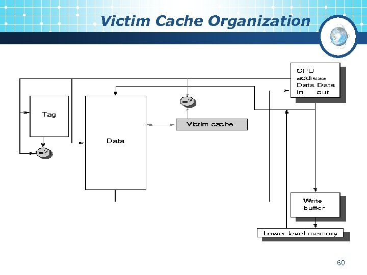 Victim Cache Organization 60