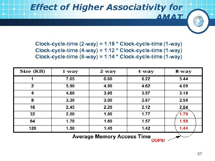 Effect of Higher Associativity for AMAT Clock-cycle-time (2 -way) = 1. 10 * Clock-cycle-time