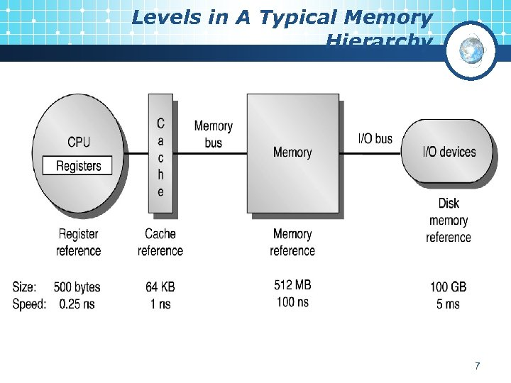 Levels in A Typical Memory Hierarchy 7