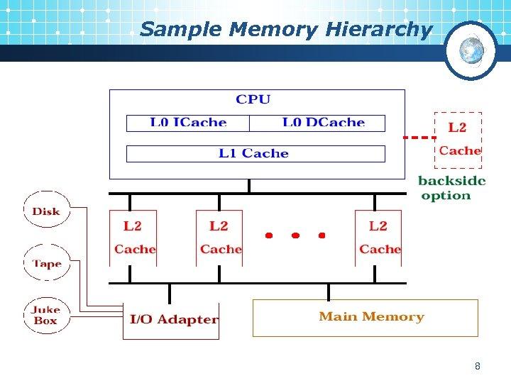 Sample Memory Hierarchy 8