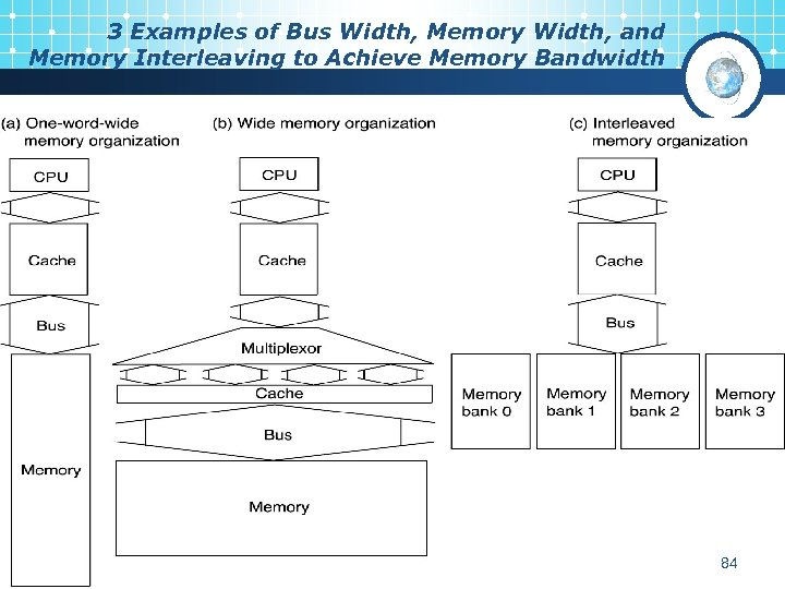 3 Examples of Bus Width, Memory Width, and Memory Interleaving to Achieve Memory Bandwidth