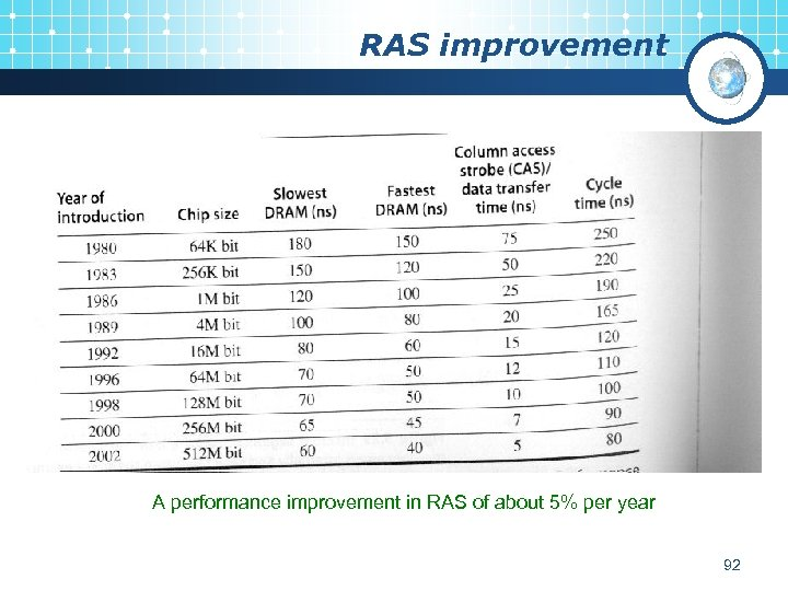 RAS improvement A performance improvement in RAS of about 5% per year 92