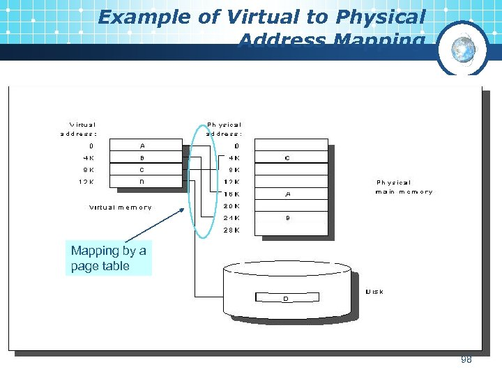 Example of Virtual to Physical Address Mapping by a page table 98