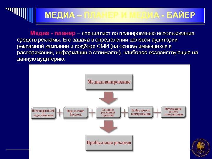 МЕДИА – ПЛАНЕР И МЕДИА - БАЙЕР Медиа - планер – специалист по планированию