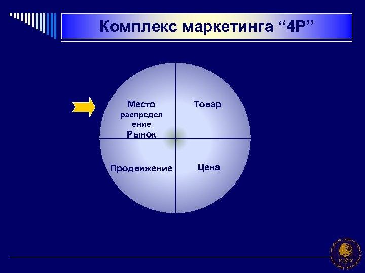 """Комплекс маркетинга """" 4 P"""" Место Товар распредел ение Рынок Продвижение Цена"""