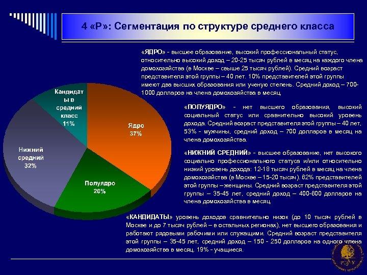 4 «Р» : Сегментация по структуре среднего класса «ЯДРО» - высшее образование, высокий профессиональный
