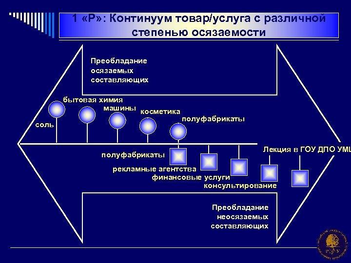 1 «Р» : Континуум товар/услуга с различной степенью осязаемости Преобладание осязаемых составляющих бытовая химия