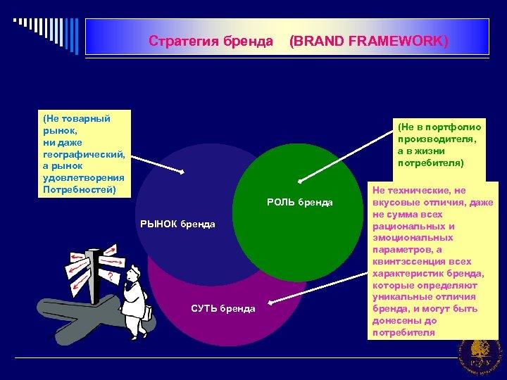 Стратегия бренда (BRAND FRAMEWORK) (Не товарный рынок, ни даже географический, а рынок удовлетворения Потребностей)