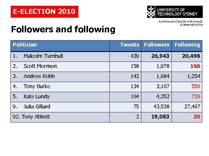 E-ELECTION 2010 AUSTRALIAN CENTRE FOR PUBLIC COMMUNICATION Followers and following Politician Tweets Followers Following
