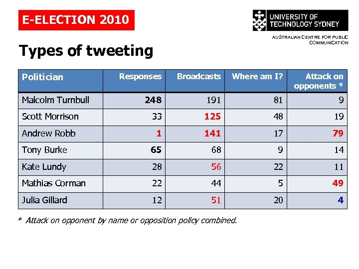 E-ELECTION 2010 AUSTRALIAN CENTRE FOR PUBLIC COMMUNICATION Types of tweeting Politician Responses Broadcasts Where