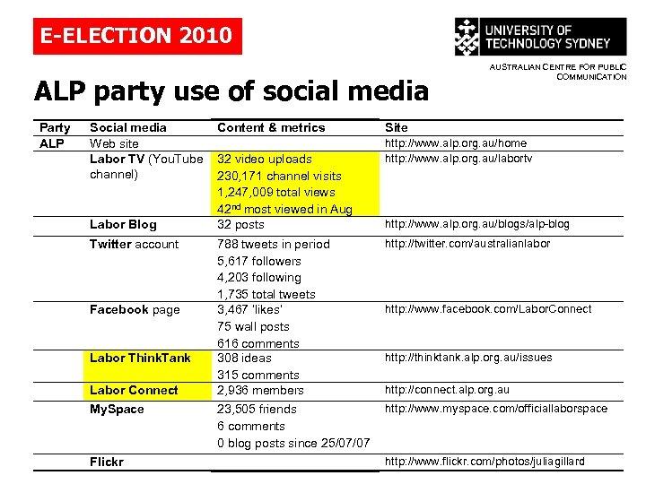 E-ELECTION 2010 ALP party use of social media Party ALP Social media Web site