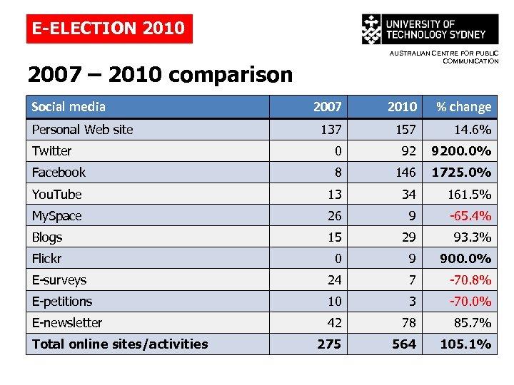 E-ELECTION 2010 AUSTRALIAN CENTRE FOR PUBLIC COMMUNICATION 2007 – 2010 comparison Social media 2007