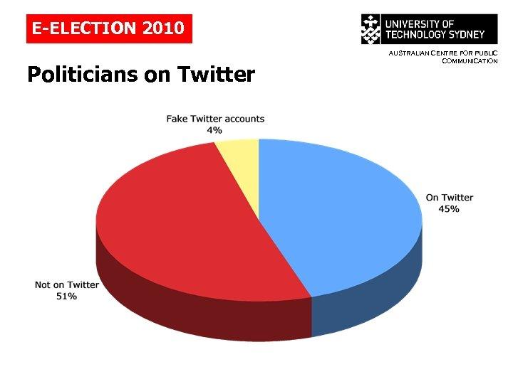 E-ELECTION 2010 Politicians on Twitter AUSTRALIAN CENTRE FOR PUBLIC COMMUNICATION