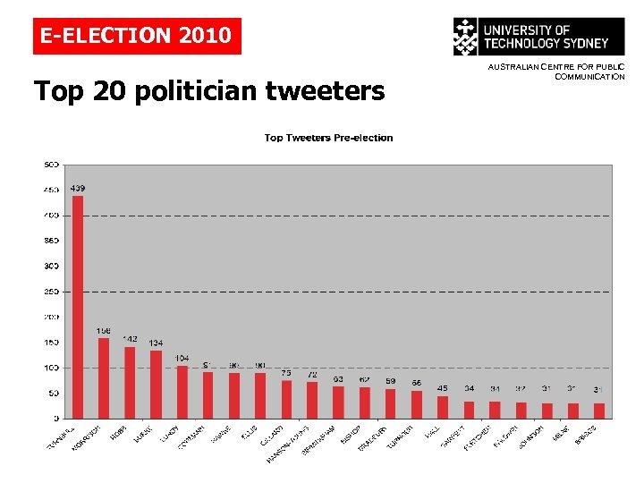 E-ELECTION 2010 Top 20 politician tweeters AUSTRALIAN CENTRE FOR PUBLIC COMMUNICATION