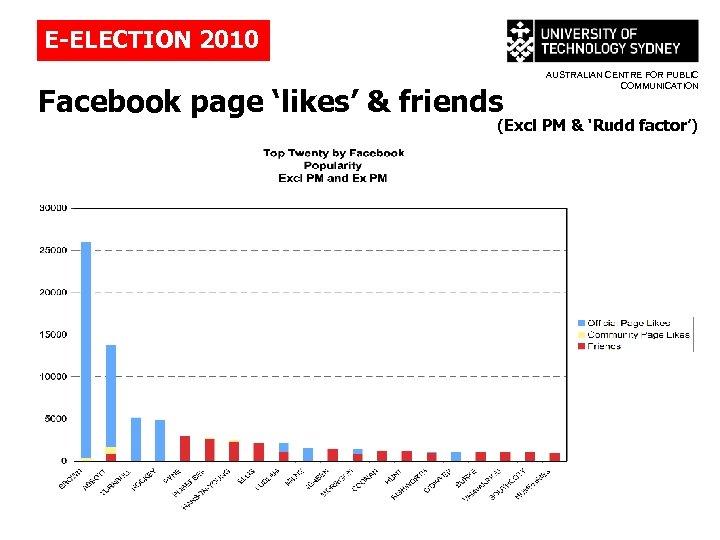 E-ELECTION 2010 Facebook page 'likes' & friends AUSTRALIAN CENTRE FOR PUBLIC COMMUNICATION (Excl PM